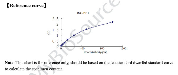 Typical Testing Data/Standard Curve (for reference only) i-PTH.