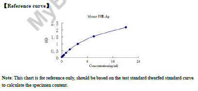 Typical Testing Data/Standard Curve (for reference only) FVIII-Ag.