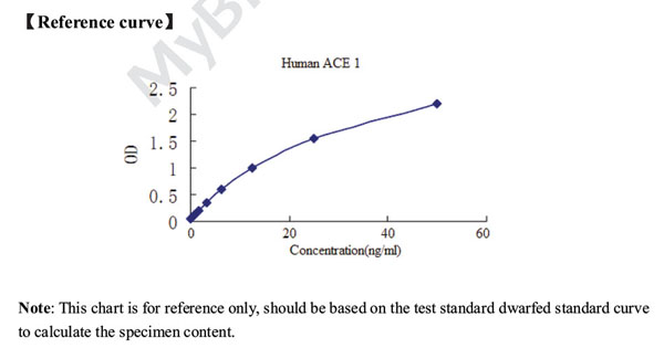 Typical Testing Data/Standard Curve (for reference only) ACE.