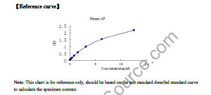 Typical Testing Data/Standard Curve (for reference only) AP.