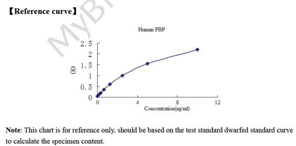 Typical Testing Data/Standard Curve (for reference only) PBP.