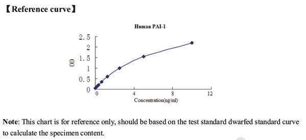 Typical Testing Data/Standard Curve (for reference only) PA-IgG / M / A.