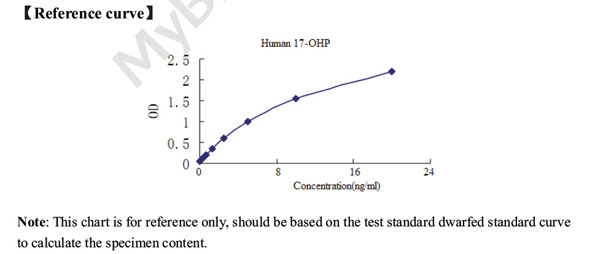 Typical Testing Data/Standard Curve (for reference only) 17-OHP.