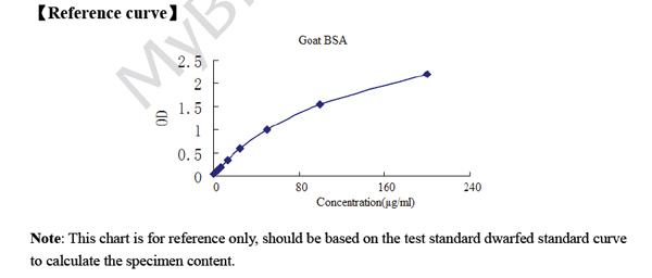 Typical Testing Data/Standard Curve (for reference only) BSA.