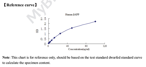 Typical Testing Data/Standard Curve (for reference only) betaAPP.