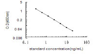 Typical Testing Data/Standard Curve (for reference only) LAM.