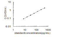 Typical Testing Data/Standard Curve (for reference only) Ifna1.