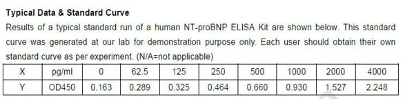 Typical Testing Data/Standard Curve (for reference only) NT-proBNP.