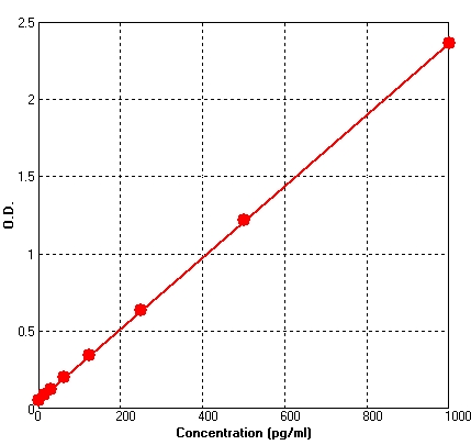 Typical Testing Data/Standard Curve (for reference only) GH.