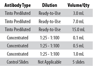 Dilution Information MDM2.