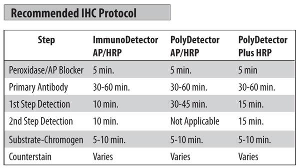 IHC Protocol