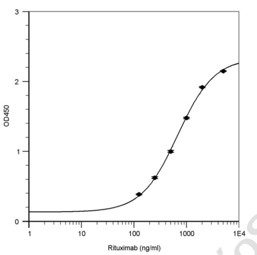 Rituximab (Rituxan) PK elisa kit Typical Testing Data/Standard Curve (for reference only) image