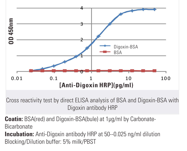 Digoxin chemical - Search Results - MyBioSource