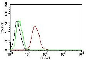 Flow Cytometry (FC)