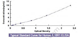 IL18R1 elisa kit Typical Testing Data/Standard Curve (for reference only) image