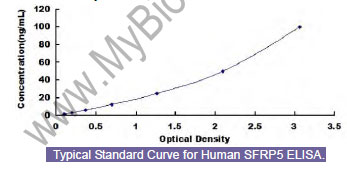 Typical Standard Curve/Testing Data SFRP5.