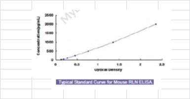 Typical Testing Data/Standard Curve (for reference only) RLN.