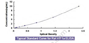 Typical Testing Data/Standard Curve (for reference only) HIF1a.