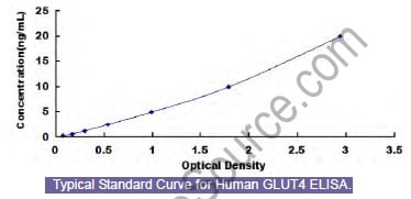 Typical Standard Curve/Testing Data GLUT4.