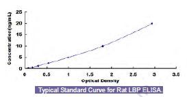 LBP elisa kit | Rat Lipopolysaccharide Binding Protein (LBP