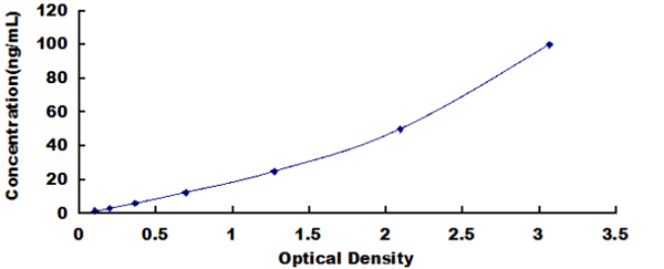 Typical Testing Data/Standard Curve (for reference only) C4BPa.