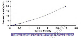 Typical Testing Data/Standard Curve (for reference only) MRC2.