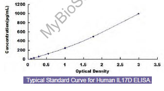 Typical Testing Data/Standard Curve (for reference only) IL17D.