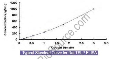Typical Standard Curve/Testing Data TSLP.