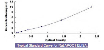 Typical Testing Data/Standard Curve (for reference only) APOC1.