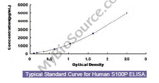 Typical Testing Data/Standard Curve (for reference only) S100P.