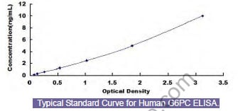 Typical Testing Data/Standard Curve (for reference only) G6PC.