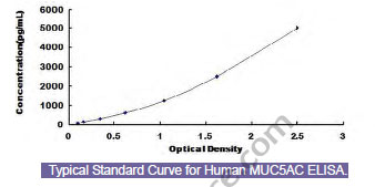 Typical Testing Data/Standard Curve (for reference only) MUC5AC.