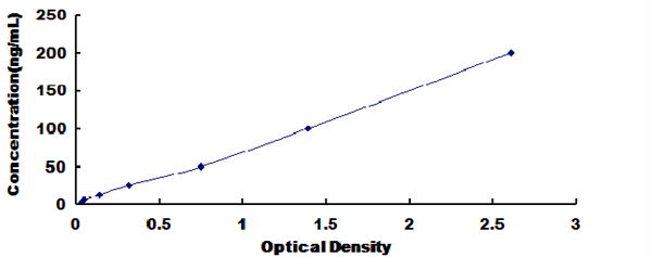 Typical Testing Data/Standard Curve (for reference only) APOA5.