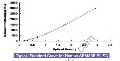 Typical Testing Data/Standard Curve (for reference only) SEMA3F.