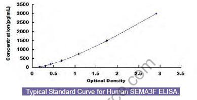 Typical Standard Curve/Testing Data SEMA3F.