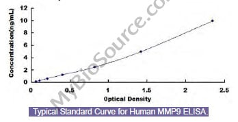 Typical Testing Data/Standard Curve (for reference only) MMP9.
