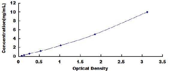 Typical Testing Data/Standard Curve (for reference only) ADAMTS1.
