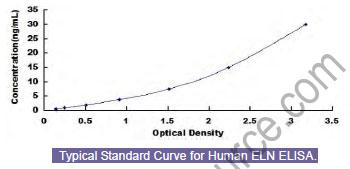 Typical Standard Curve/Testing Data ELN.