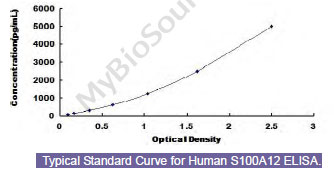 Typical Testing Data/Standard Curve (for reference only) S100A12.