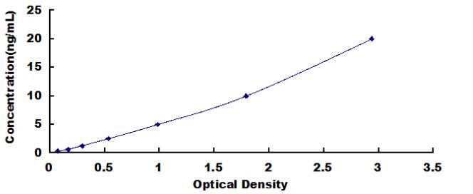 Typical Testing Data/Standard Curve (for reference only)