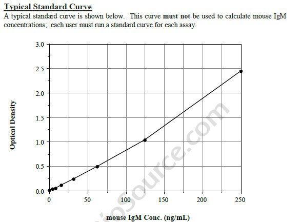 Typical Testing Data/Standard Curve (for reference only) IgM.