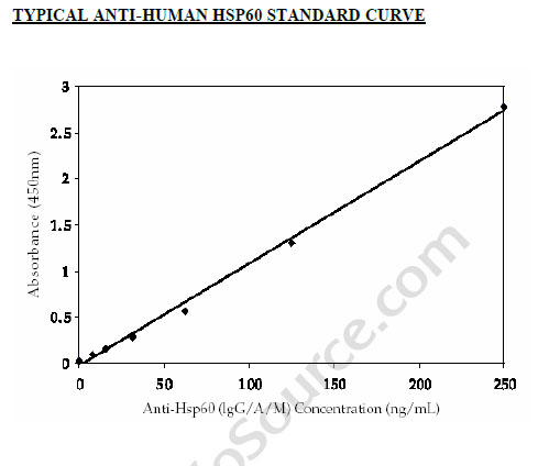 Typical Testing Data/Standard Curve (for reference only) Hsp60.