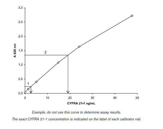 Typical Testing Data/Standard Curve (for reference only) CYFRA.