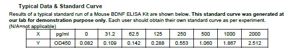 BDNF elisa kit Typical Testing Data/Standard Curve (for reference only) image