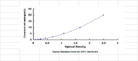 Typical Standard Curve/Testing Data SAT1.