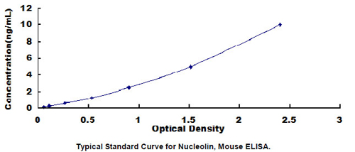 Typical Testing Data/Standard Curve (for reference only) NCL.