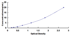 Typical Testing Data/Standard Curve (for reference only) SAT1.