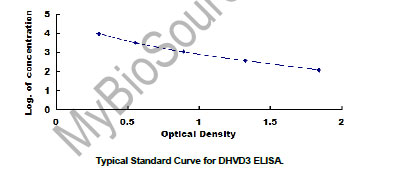 DHVD3 elisa kit Typical Testing Data/Standard Curve (for reference only) image