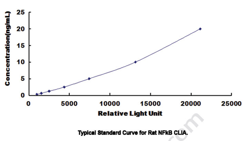 Typical Testing Data/Standard Curve (for reference only) NFkB.