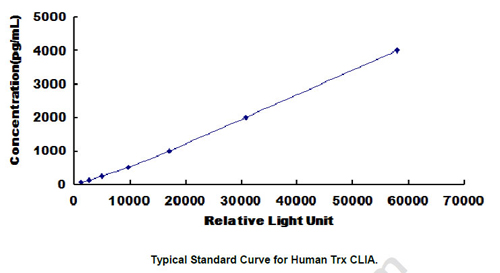 Typical Testing Data/Standard Curve (for reference only) Trx.